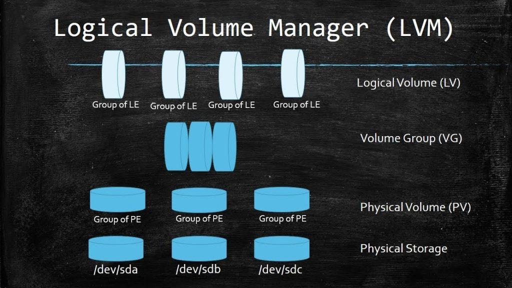 Отображение томов физического уровня на логический